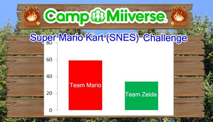 Camp Miiverse: Team Mario wins the 16th challenge