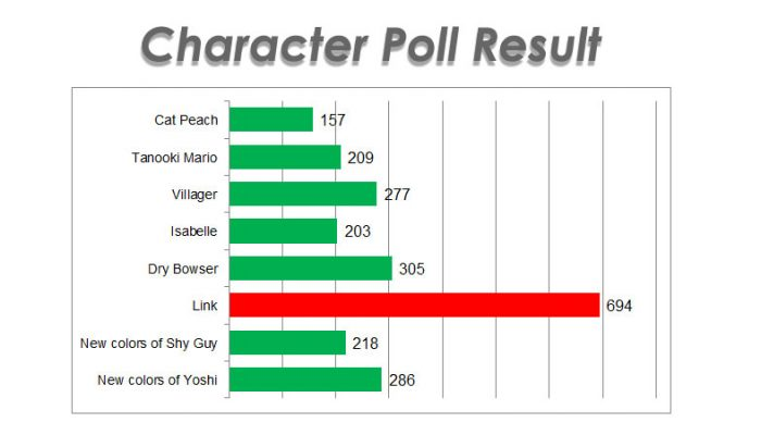 Link is the most popular Mario Kart 8 DLC character on Miiverse
