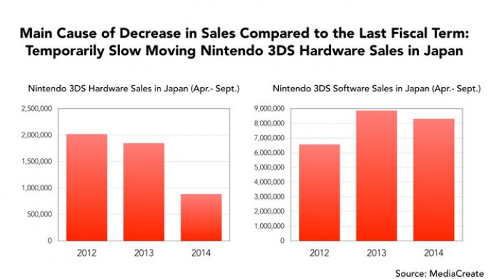 Nintendo Q2 FY3/2015 Corporate Management Policy Briefing, Part 2: Improved Balance of Revenue and Expenses