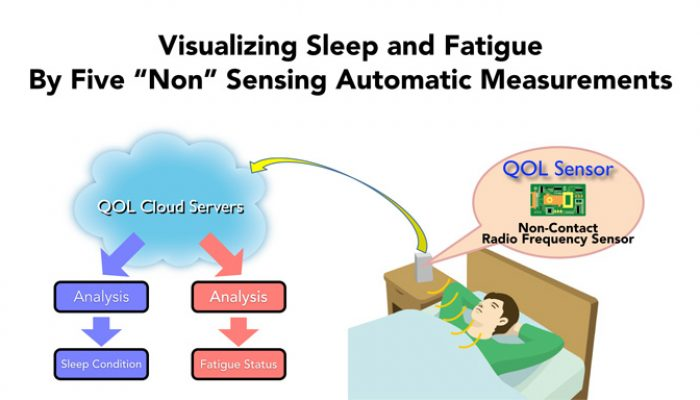 Nintendo Q2 FY3/2015 Corporate Management Policy Briefing, Part 15: Visualizing Sleep and Fatigue