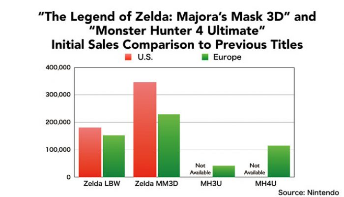 Nintendo Q3 FY3/2015 Financial Results Briefing, Part 9: Zelda and Monster Hunter