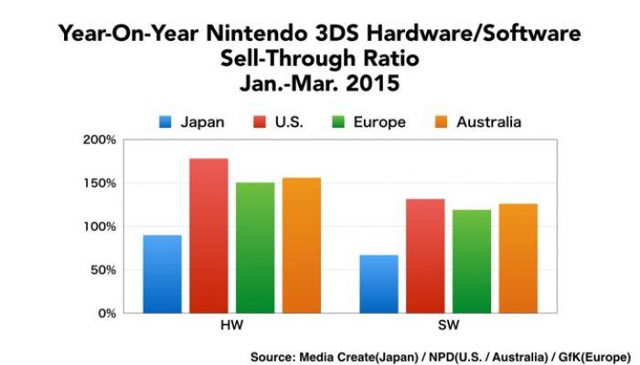 Nintendo FY3/2015 Financial Results Briefing, Part 2: Nintendo 3DS