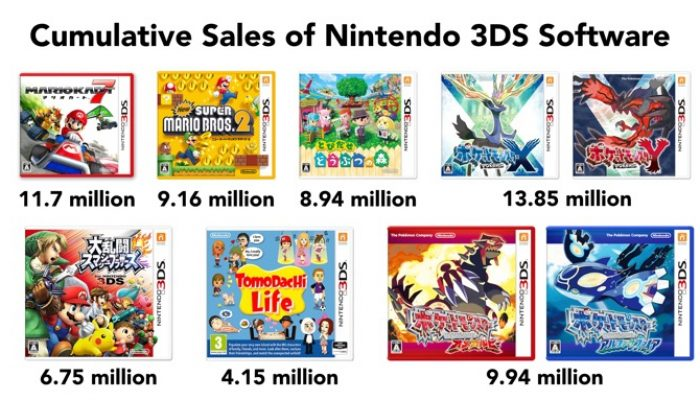 Nintendo FY3/2015 Financial Results Briefing, Part 4: Evergreen and Multiplayer Titles