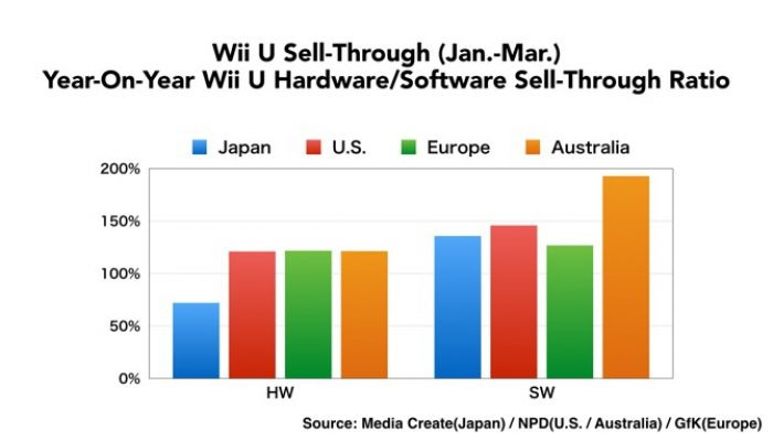 Nintendo FY3/2015 Financial Results Briefing, Part 5: Wii U