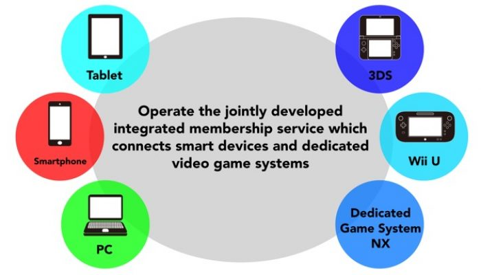 "Nintendo FY3/2015 Financial Results Briefing, Part 11: ""Integrated Membership Service"""