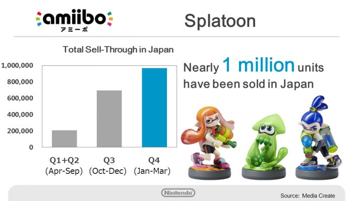 Nintendo FY3/2016 Financial Results Briefing, Part 4: amiibo