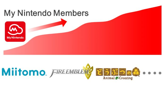 Nintendo FY3/2016 Financial Results Briefing, Part 8: My Nintendo