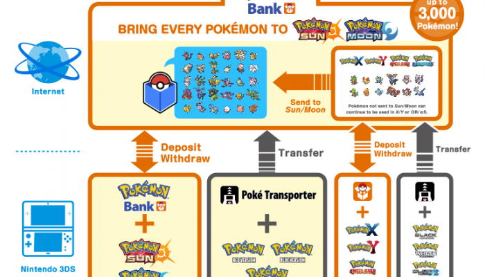 Pokémon Sun & Moon – Store Pokémon in the Updated Pokémon Bank