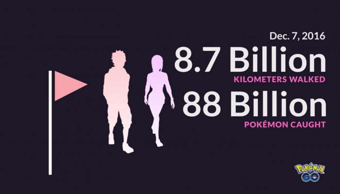 Niantic: '200,000 trips around the Earth!'
