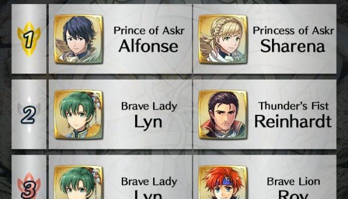 Alfonse and Sharena are the #1 Ally Support pairing Fire Emblem Heroes