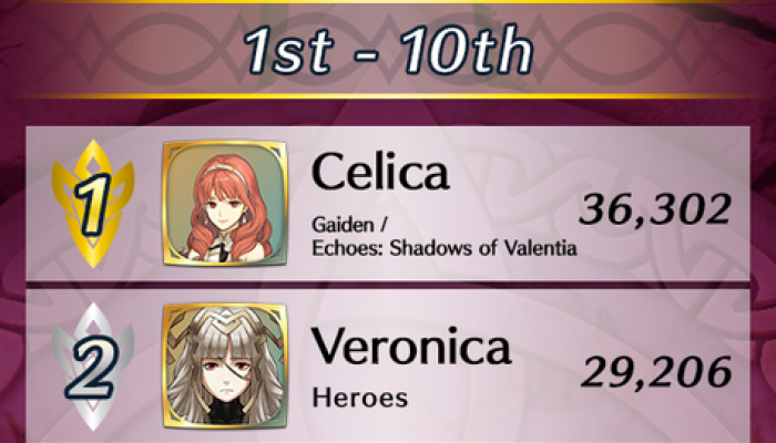 Here are the results of the Fire Emblem Heroes Choose Your Legends Round 2