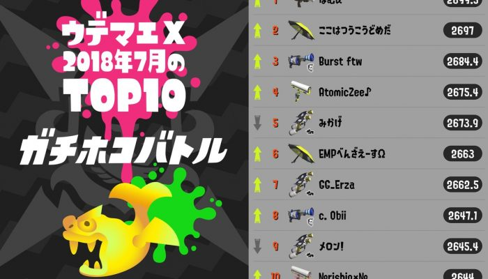 Here are July 2018's top 10 Splatoon 2 Rank X players in all four competitive modes