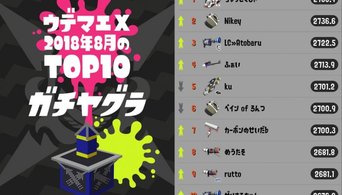 Here are August 2018's top 10 Splatoon 2 Rank X players in all four competitive modes