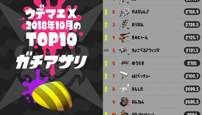 Here are October 2018's top 10 Splatoon 2 Rank X players in all four competitive modes