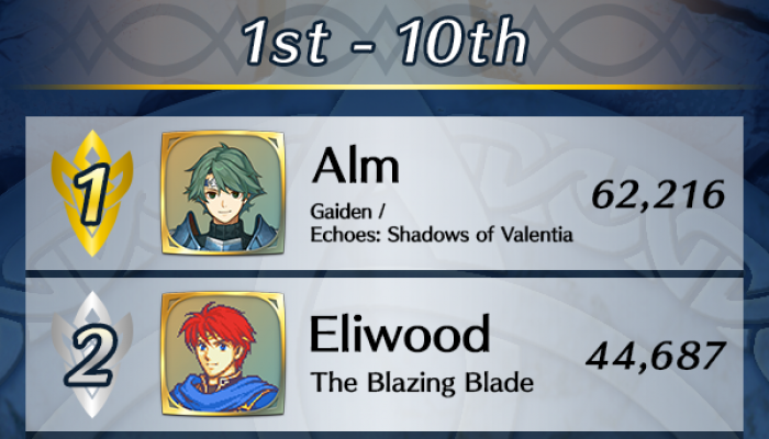 Here are the results for Fire Emblem Heroes's Choose Your Legends Round 3