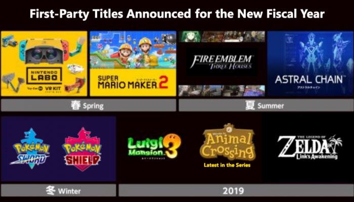 Nintendo FY3/2019 Financial Results Briefing Presentation