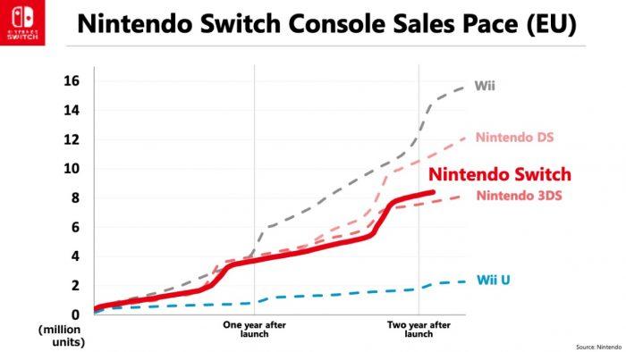 Nintendo FY3/2019